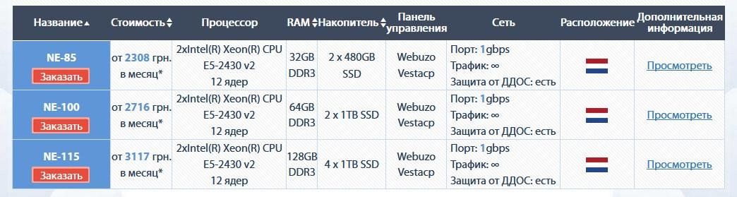 выделенный сервер цена