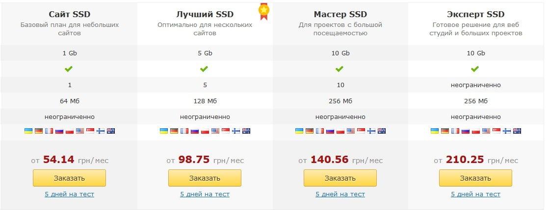 цены на виртуальный хостинг
